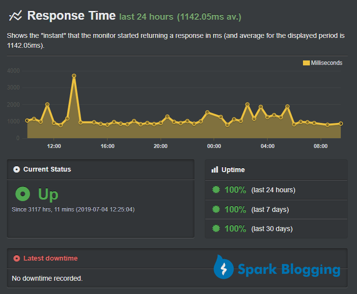 Bluehost - Uptime Robot Report