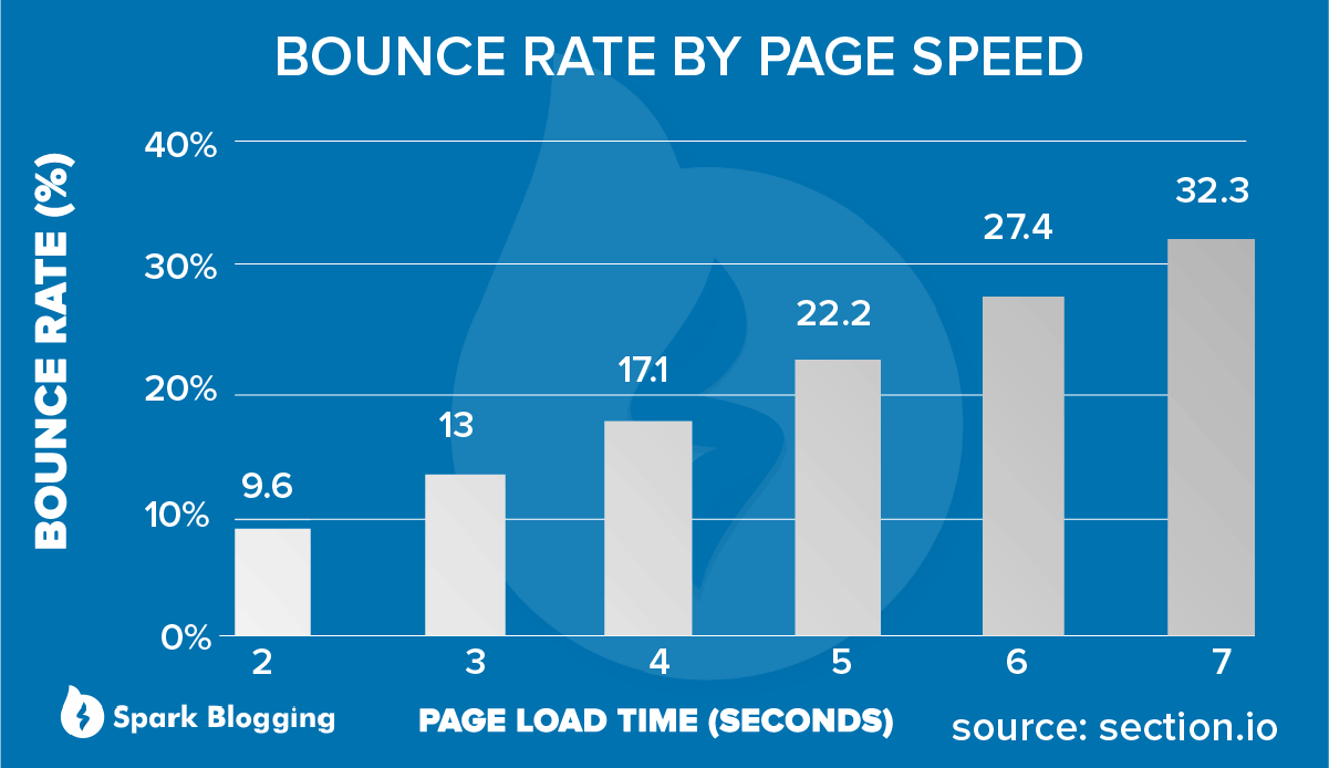 Loading speed vs Bounce rate